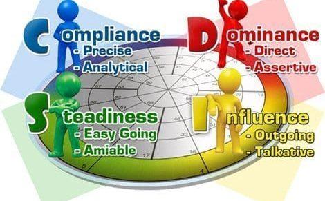 4 nhóm tính cách DISC – Nhận diện tính cách DISC
